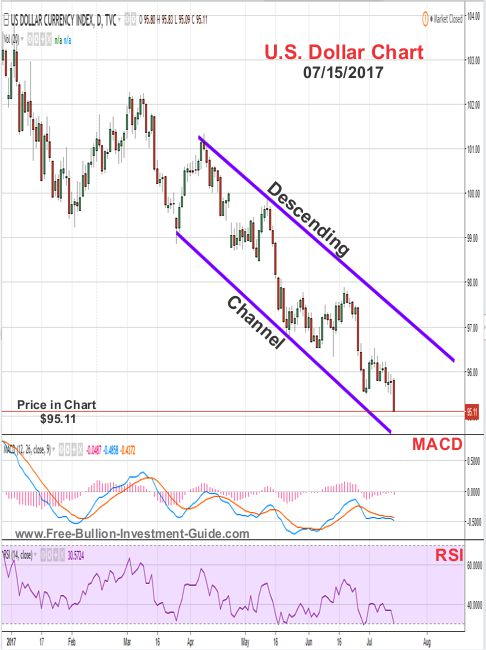 2017 - July 15th - US Dollar Price Chart