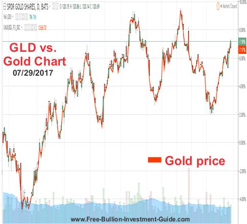 GLD vs. Gold Price Chart
