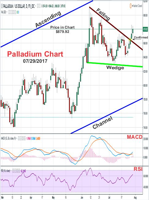 2017 - July 29th - Palladium Price Chart