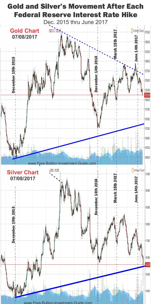 2017 - July 9th - Gold and Silver price chart - Fed Rate Hikes