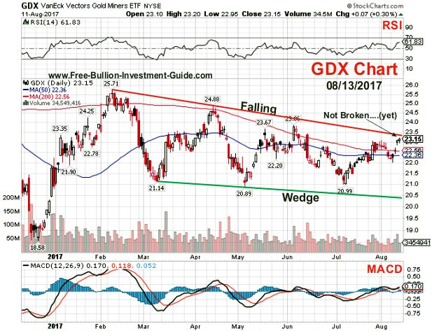 2017 - August 13th - GDX Price Chart - Stock Chart.com - Chart
