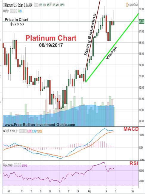 2017 -  August 19th - Platinum Price Chart