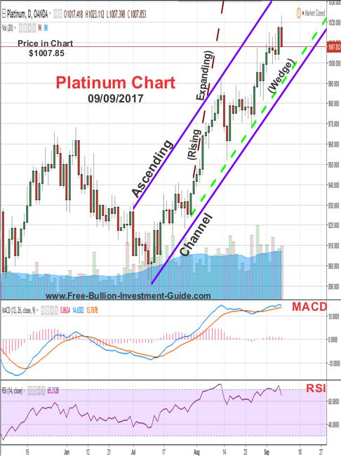 2017 - September 18th post - (September 9th) Platinum Price Chart
