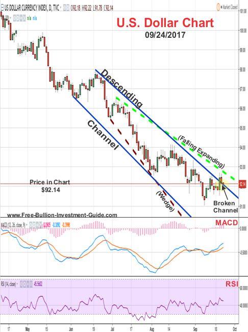 2017 - September 24th - U.S. Dollar Price Chart - Broken Descending Channel