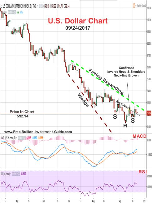 2017 - September 24th - U.S. Dollar Price Chart - Confirmed Inverse Head and Shoulders