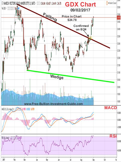 2017 - September 2nd - GDX Price Chart - Falling Wedge - Confirmed