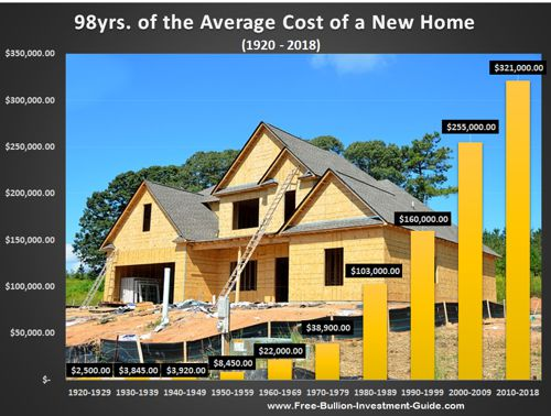 new home price chart