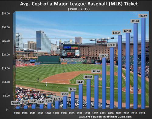price inflation movie ticket price