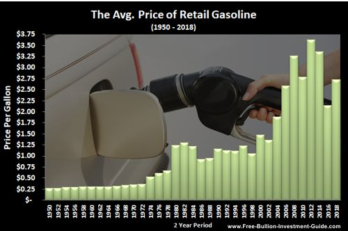 price inflation gas price