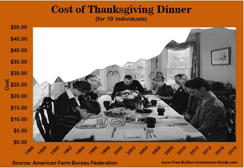 cost of thanksgiving dinner