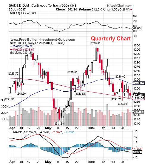 gold 2nd quarter 2017 - quarterly chart