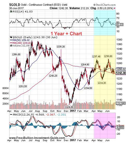 gold 2nd quarter 2017 - 1 year chart