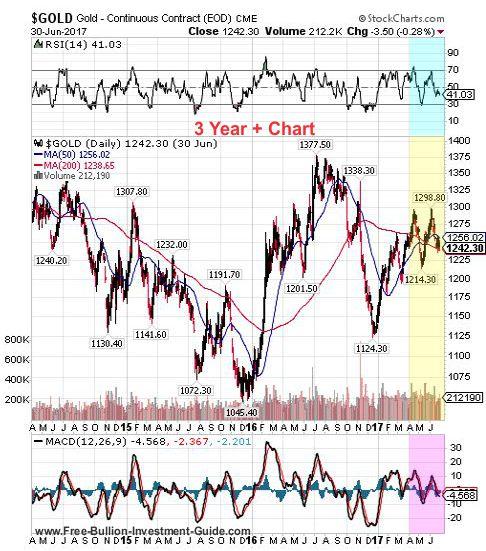 gold 2nd quarter 2017 - 3 year chart