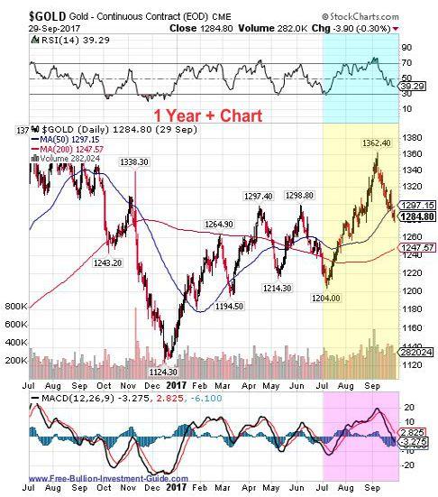gold 3rd quarter 2017 - 1 year chart