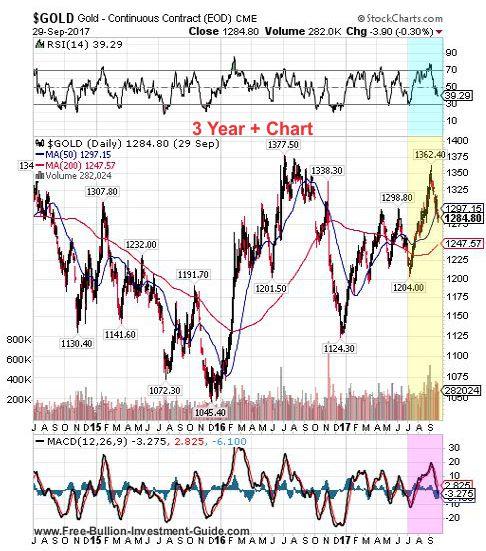gold 3rd quarter 2017 - 3 year chart