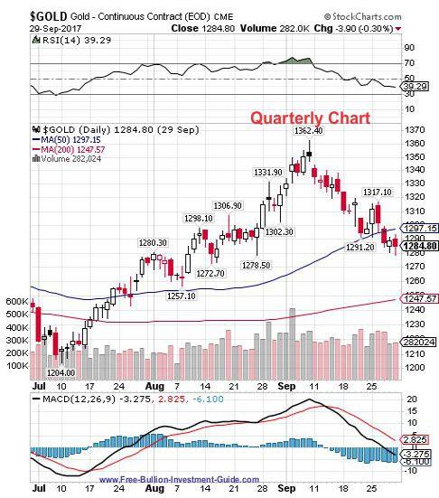 gold 3rd quarter 2017 - quarterly chart