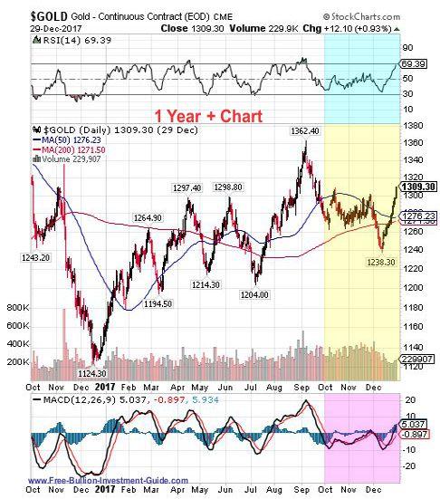 gold 4th quarter 2017 - 1 year chart