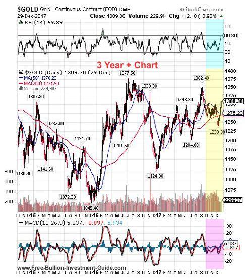 gold 4th quarter 2017 - 3 year chart