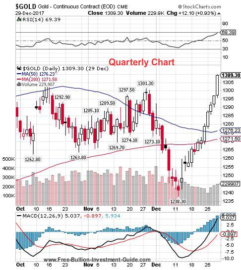 gold 4th quarter 2017 - quarterly chart
