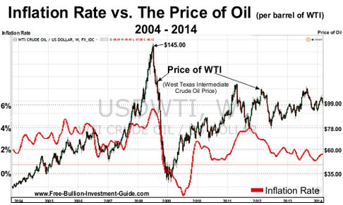 Inflation rate vs the Price of Oil