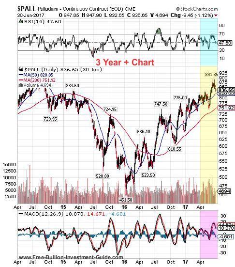 palladium 2nd quarter 2017 - 3 year chart
