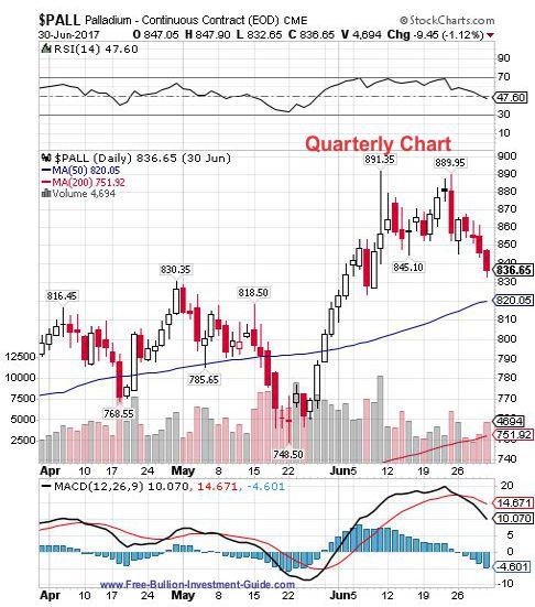 palladium 2nd quarter 2017 - quarterly chart