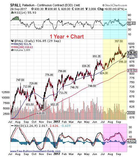 palladium 3rd quarter 2017 - 1 year chart