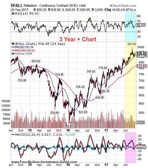 palladium 3rd quarter 2017 - 3 year chart