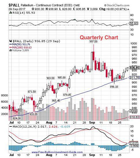 palladium 3rd quarter 2017 - quarterly chart