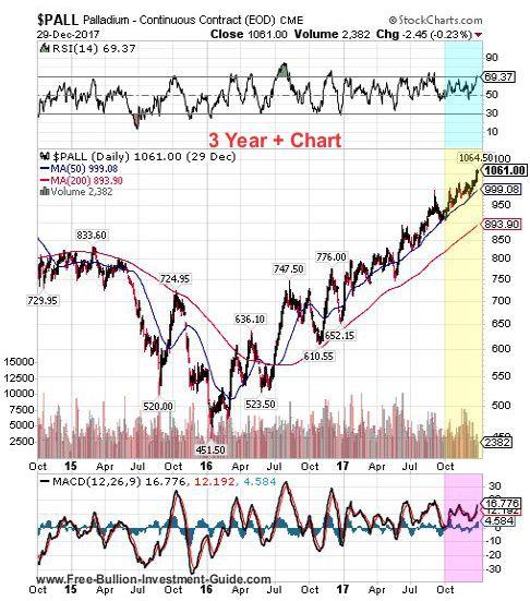 palladium 4th quarter 2017 - 3 year chart