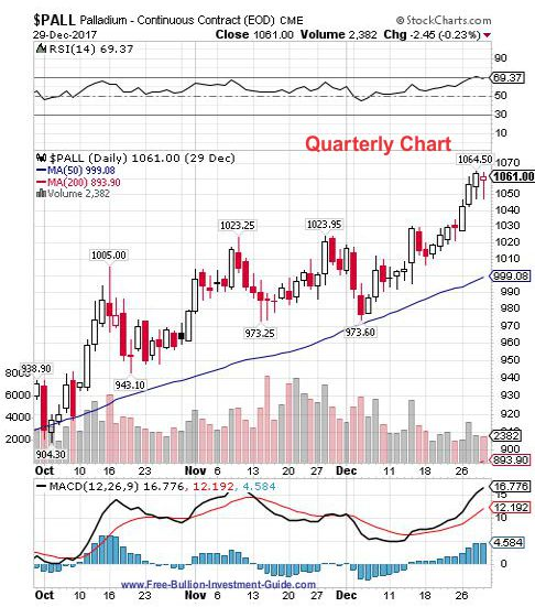 palladium 4th quarter 2017 - quarterly chart