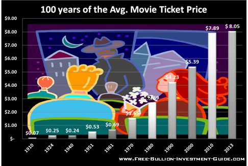 price inflation movie ticket price