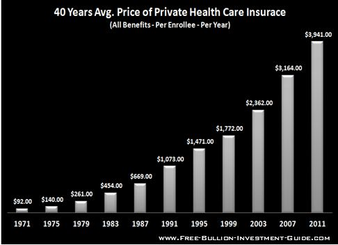 price inflation private health insurance costs