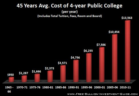 price inflation public college costs
