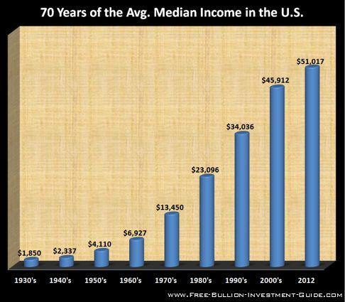 price inflation median income