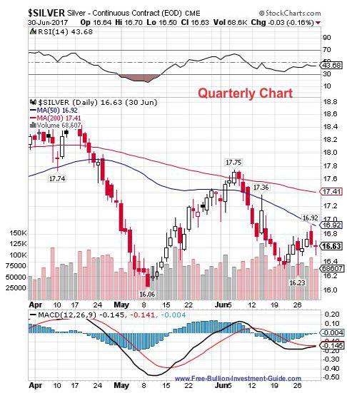 silver 2nd quarter 2017 - quarterly chart