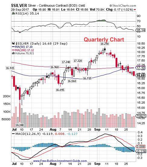 silver 3rd quarter 2017 - quarterly chart