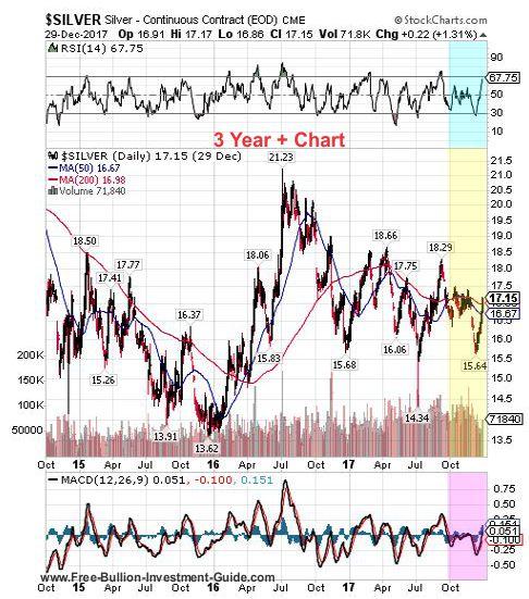 silver 4th quarter 2017 - 3 year chart