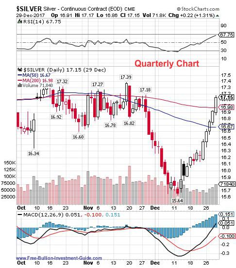 silver 4th quarter 2017 - quarterly chart
