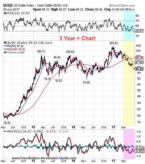 usdx 2nd quarter 2017 - 3 year chart