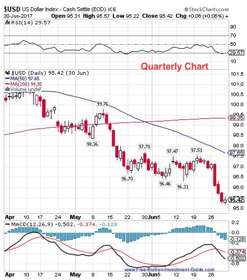 usdx 2nd quarter 2017 - quarterly chart