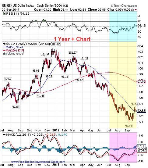 usdx 3rd quarter 2017 - 1 year chart