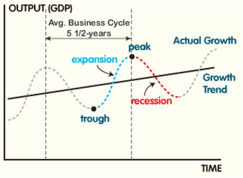 Average Business Cycle Chart