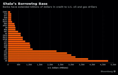 Bloomberg Shale's borrowing base chart