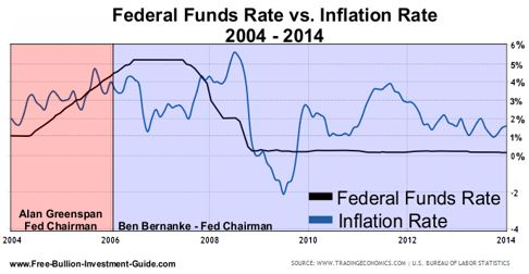 Federal Funds Rate vs. Inflation rate