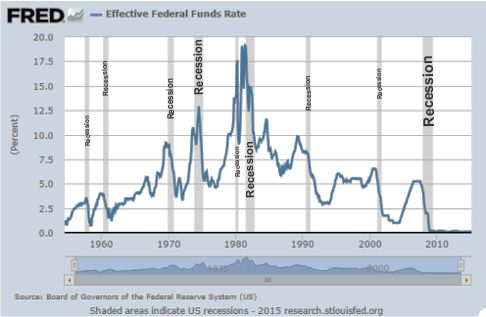 fed interest rate recession chart