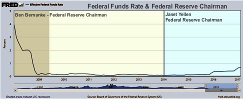 2008-2017 Fed Funds Rate & Federal Reserve Chairman