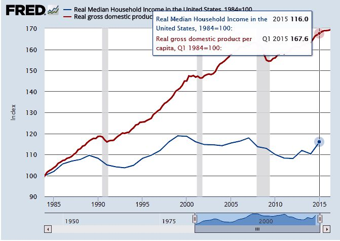 1984-2015 House Hold Income vs. GDP