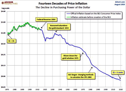 'Decline in the Purchasing Power of the Dollar.'