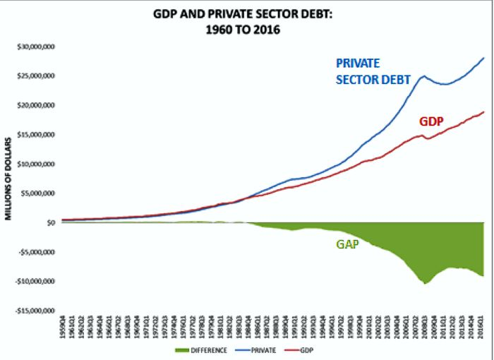 GDP and Private Sector Debt